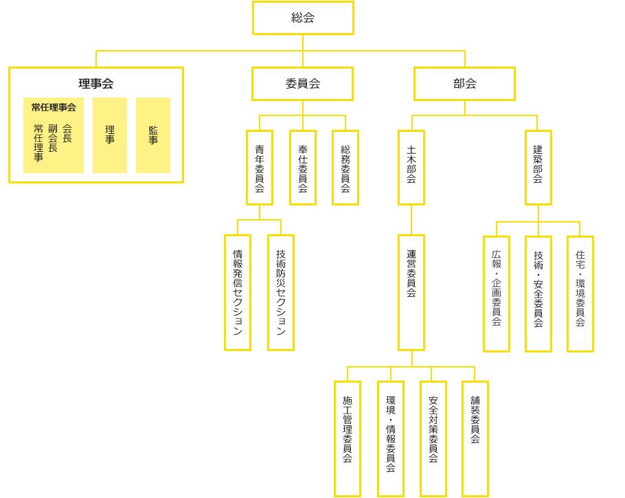 組織図 協会概要|金沢建設業協会(カナザワケンキョウ) 協会概要|金沢建設業協会(カナザワケンキ